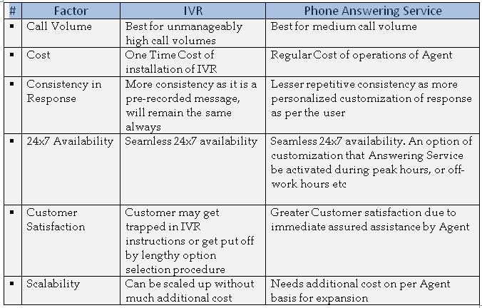 Phone answering vs IVR services