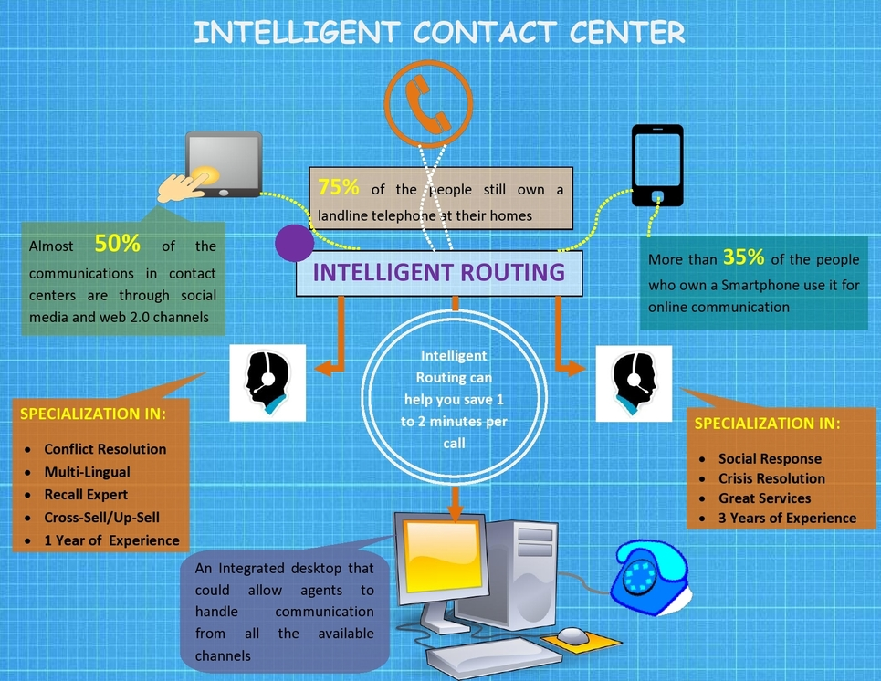 Intelligent Contact Center